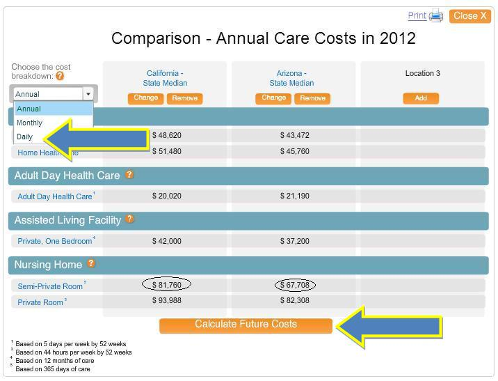 Comparison of long term care annual costs for 2 states.