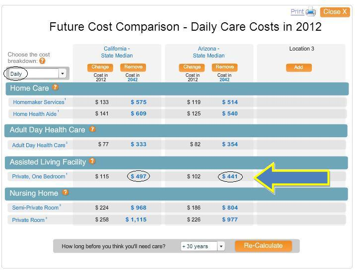 Future cost comparison of long term care.