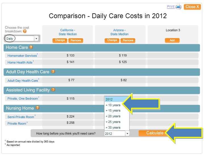 Comparison of daily long term care costs